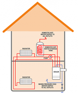 what are system boilers?